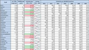 Beispieltabelle aus unserer Excel Schulung für Fortgeschrittene