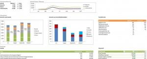 Beispiel Dashboard aus unserer Excel Inhouse Schulung für Online Marketing Manager