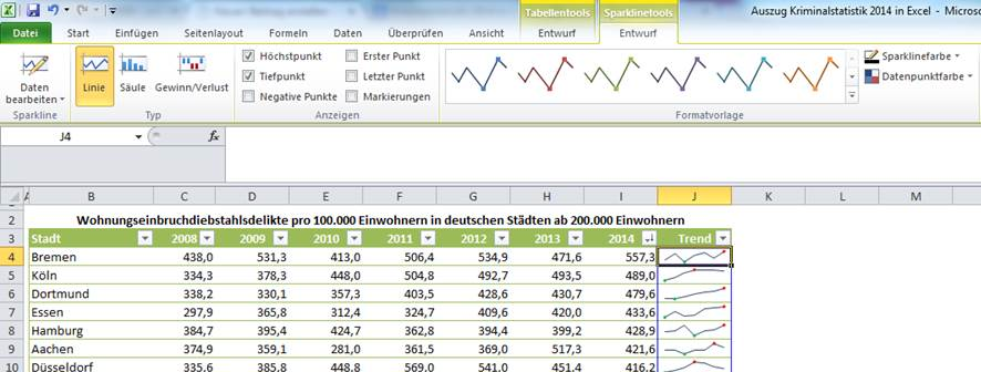 Kriminalstatistik 2014 in Excel mit Trendlinien