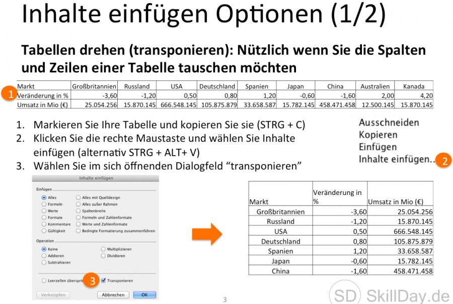 Die Inhalte einfügen Optionen in Excel (englisch Paste Special)